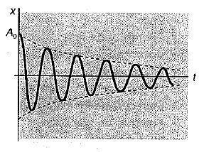 coeficiente de atenuacion de las ondas 5