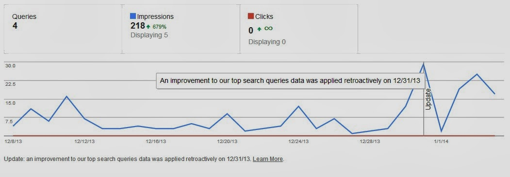 Top Search Queries data in Google WMT