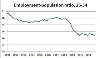 Krugman Employment Pop Ratio