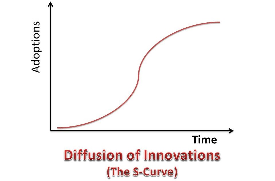 essay on diffusion of innovation theory