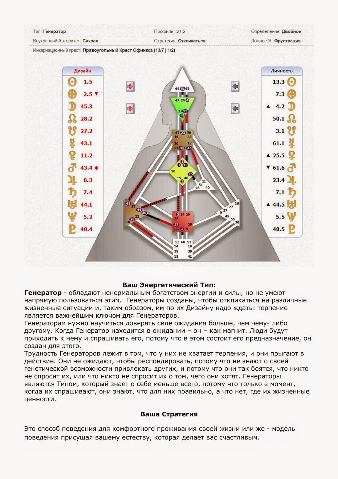 Внутренний авторитет сакрал дизайн человека описание