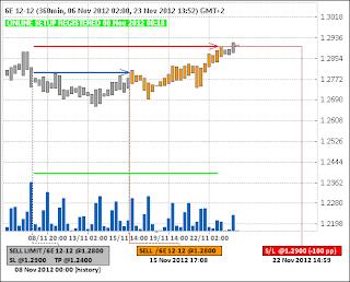 Продажа фьючерса на Евро (6E)