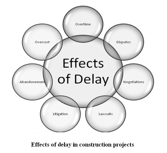 thesis material delivery problems in construction projects Ineffective materials management for projects can result  effective materials management governs the  procurement and material tracking through delivery.