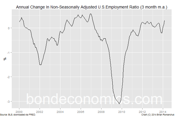 Chart: Annual Change In Non-Seasonally Adjusted Employment Ratio