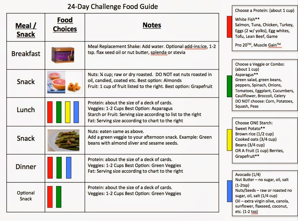 So Heres My Thing Advocare 24 Day Challenge Daily Guides