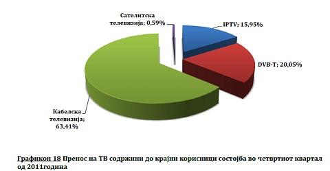 Кабелски, ИП и други ТВ во Македонија
