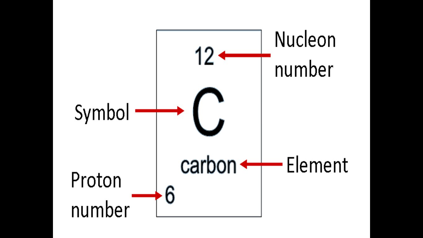 Science e portfolio 2011 what is an atom biocorpaavc Images
