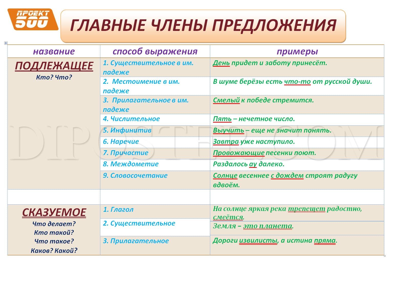 Предложения на схемы по русскому