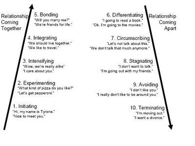 knapp and vangelisti relationship development