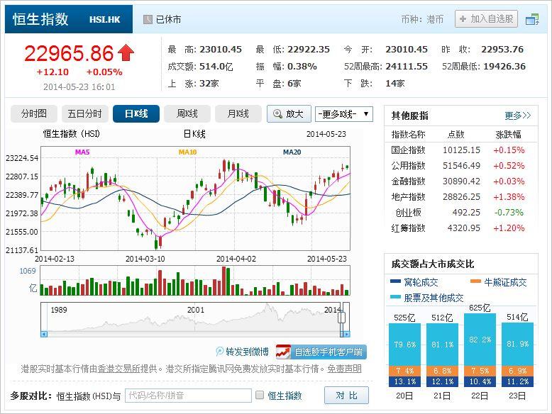 中国株コバンザメ投資 香港ハンセン指数20140523