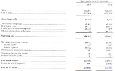 Avtovaz, Q3, 2015, financial statement