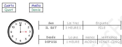 Vocabulario Hora Español_Francés