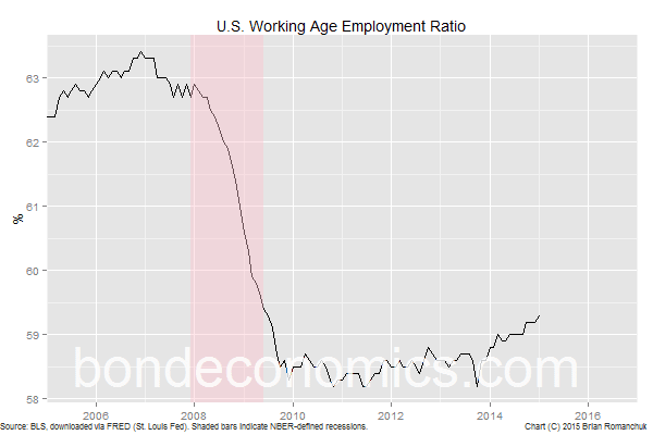 Bond Economics - US Employment Ratio
