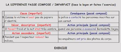 Le journal de fran ais pass compos imparfait - Le journal de francois ...
