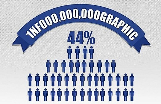 facebook infographics,facebook stats,facebook users,facebook facts