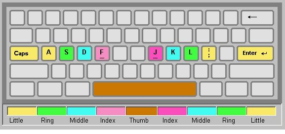 Best Free Typing Tutor | Gizmo's Freeware