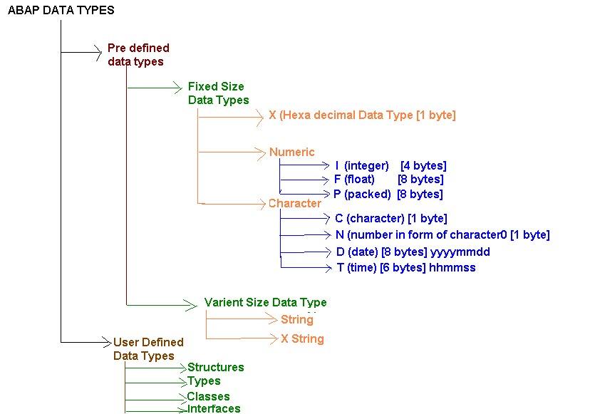 predefined data types user defined data types