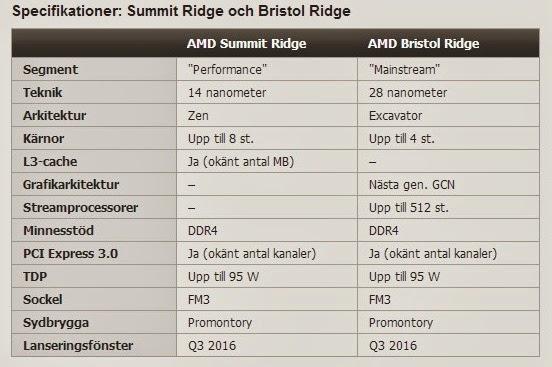 Технические характеристики AMD BristolRidge и SummitRidge