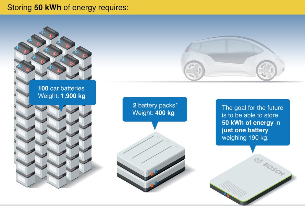 Bosch working on 50 kWh battery packs weighing only 190 kg ...
