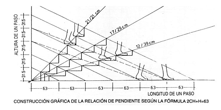 Como dise ar correctamente una escalera ecuaci n de blonde - Dimensiones escalera de caracol ...