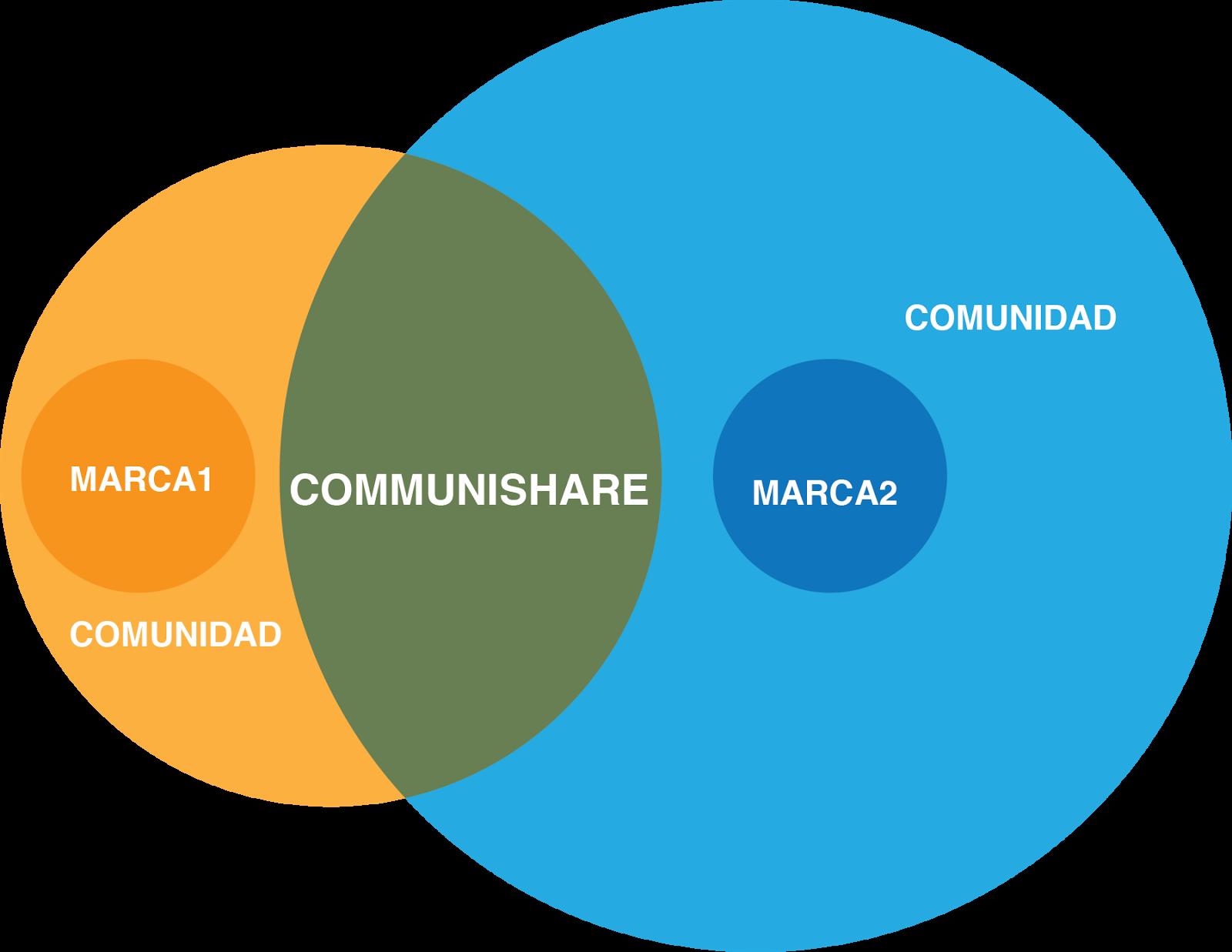 circulas que se intersectas que representan marcas que tienen comunidades y en el centro donde se encuentran la palabra communishare