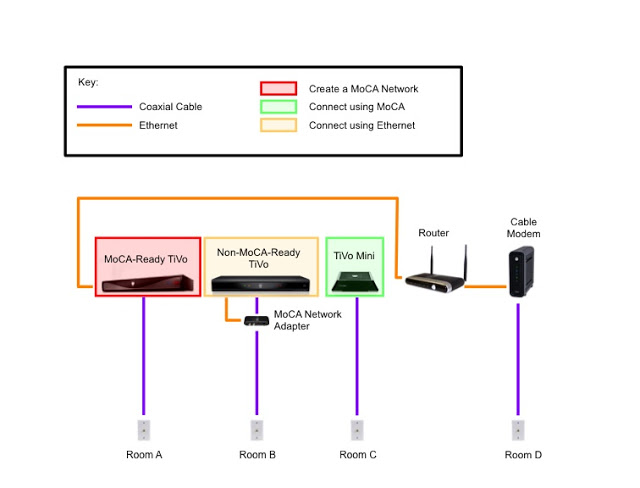 extending a non moca ready tivo using ethernet the whole tivo home rh wholetivohome blogspot com