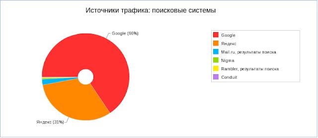 yandex metrika statistika