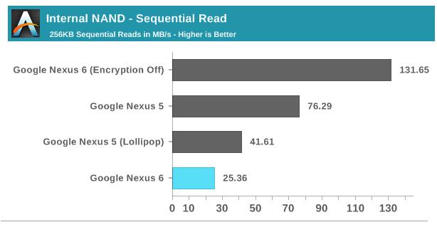 crittografia android 5