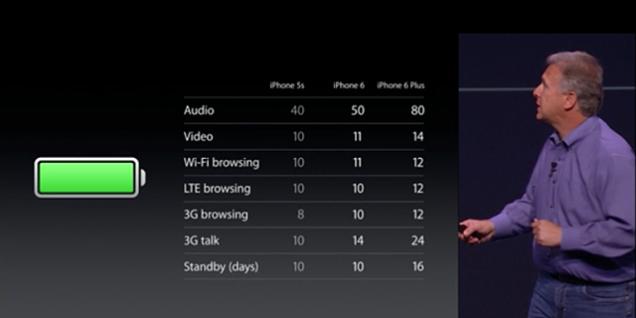 Batería iPhone 6