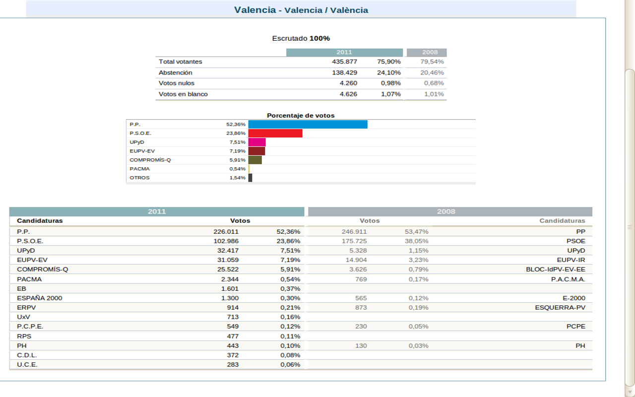Valencia en control resultados electorales for Resultados electorales ministerio