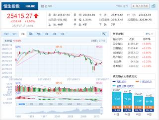 中国株コバンザメ投資 香港ハンセン指数20150717