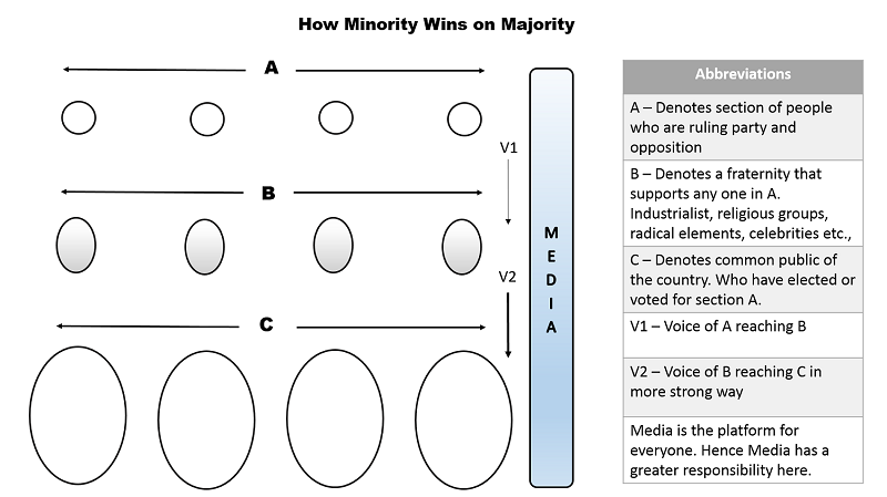 majority vs minorities The majority and the minority bring forth change in policy in a democratic society majority rule means that, if there were an over whelming amount of support on a.