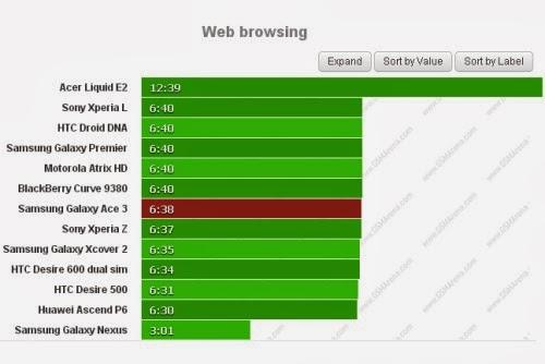 Se volete navigare sul web il Galaxy Ace 3 vi garantisce circa 6 ore e mezzo d'autonomia