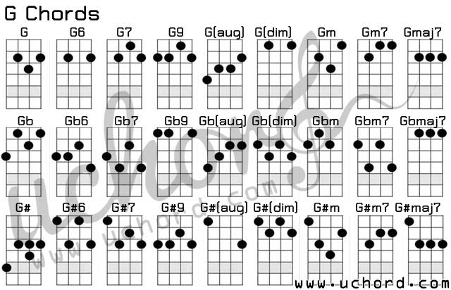 ตารางอูคูเลเล่ คอร์ด G - Ukulele G-Chords Chart