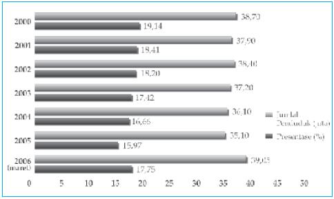 Grafik tentang data penduduk miskin (kota & desa) tahun 1996–2005. Sumber: Susenas