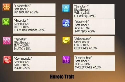 Eden Eternal Heroic Traits