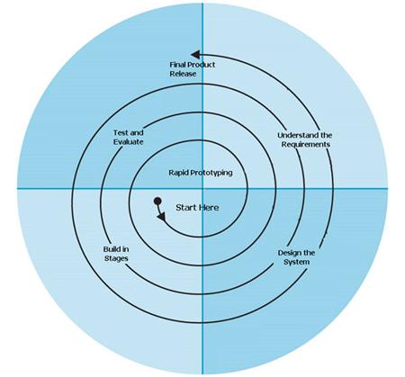 essay on agile software development
