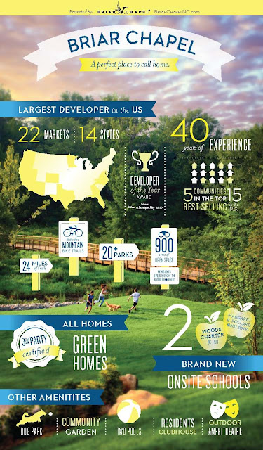 Infographic: Why Buy in Briar Chapel?