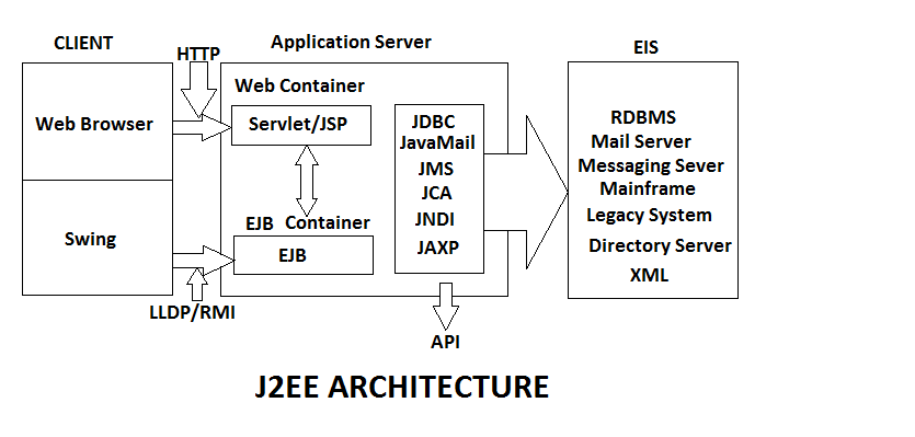 Oxyzium infotech j2ee architecure components application for Architecture j2ee