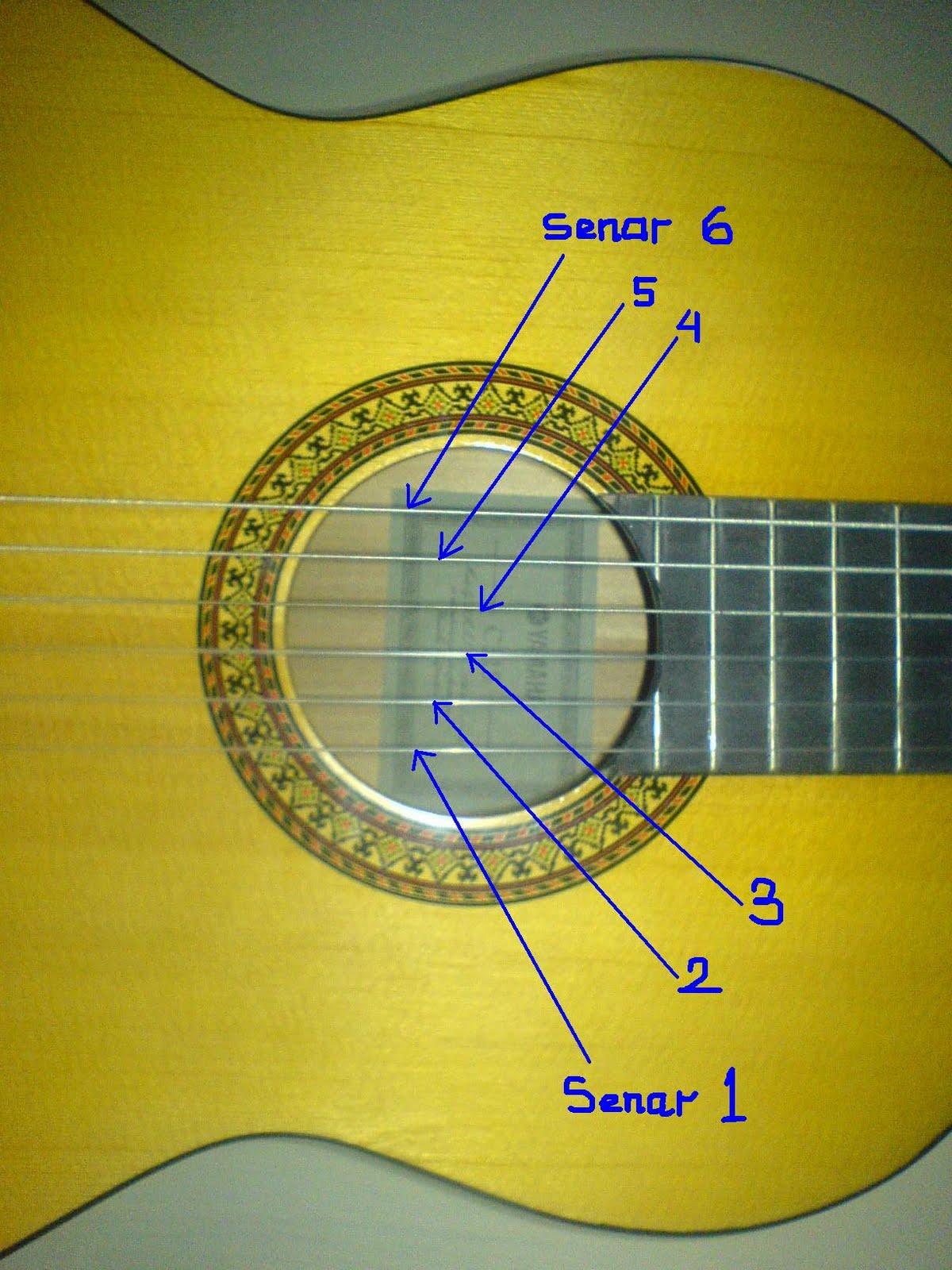 Mengenal bagian - bagian gitar klasik : Keindahan Perjalanan