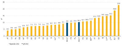 Nezaměstnanost v EU (graf nezaměstnanosti)