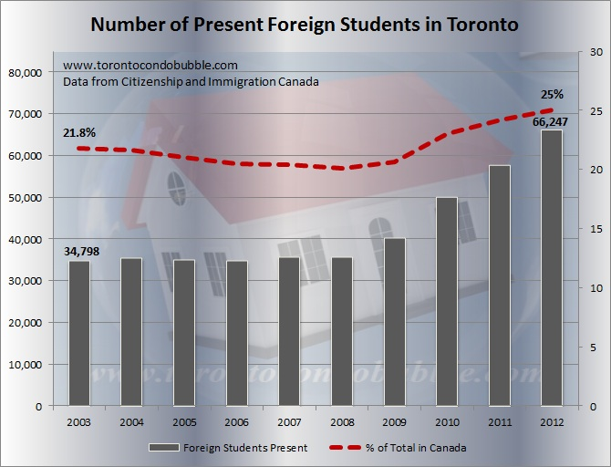 foreign students toronto