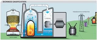 gasificacion de la biomasa
