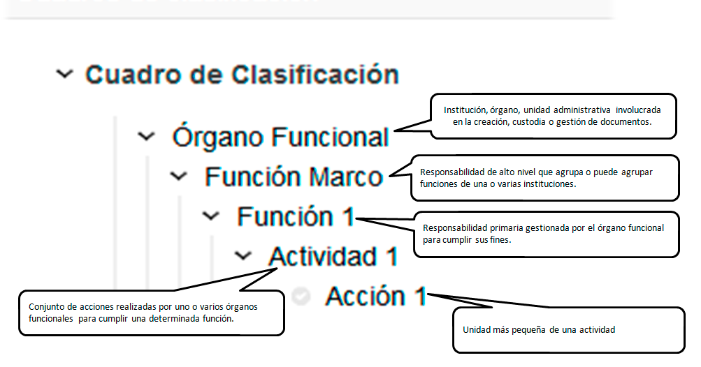 Componentes del Cuadro de Clasificación de Athento ~ Blog de Gestión ...