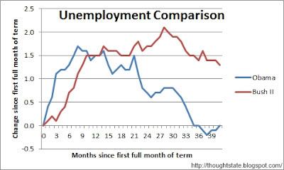 Chart tracking the point changes in the unemployment rate since the first full month of each of  the current and previous Presidents' terms. For President Obama, the numbers show unemployment brought back down to where it was as his watch was just getting started. For President Bush II, the numbers at the equivalent point in his first term show unemployment significantly worse than where it was as his watch was just getting started.