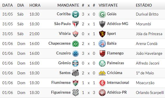 Jogos Campeonato brasileiro Série A 2014 /  9° Rodada 2014