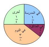 الرياضيات للصف السادس