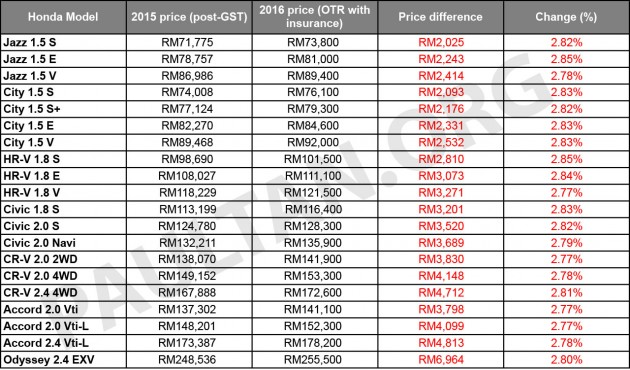 Harga Honda Jazz Baru Di Malaysia | Motorcycle Review and ...