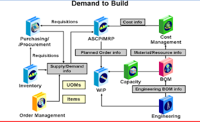 Oracle Demand to Build Cycle