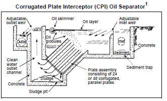 api 421 design and operation of oil water separators pdf